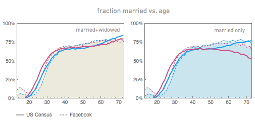 Facebook marriage age vs. Census data.