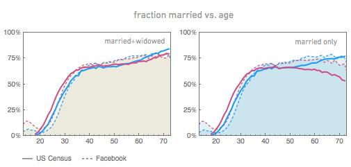Facebook marriage age vs. Census data.